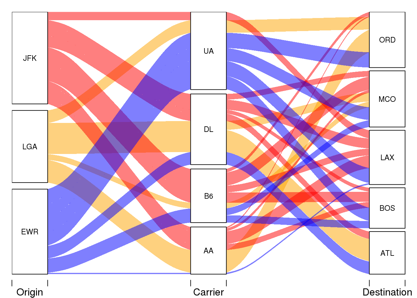 Data flow visuals – alluvial vs ggalluvial in R