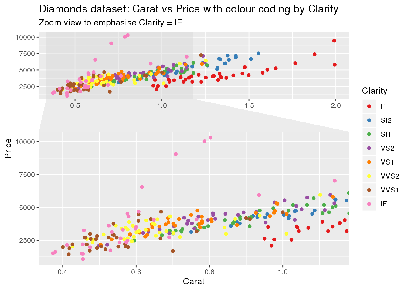 Tidy evaluation in R: Part 2 – Complex use cases (feat. facet zoom)